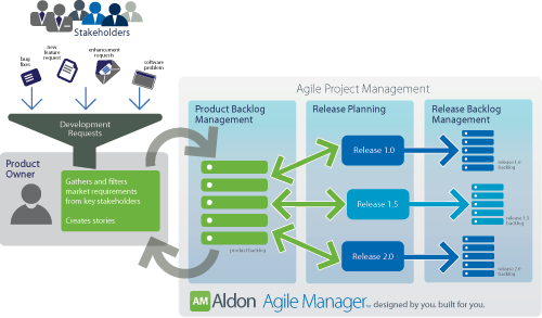 Aldon Agile Manager - Agile Project Management Software now on Windows.