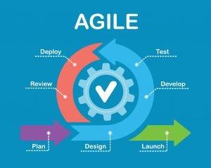 Image of Agile Development Cycle